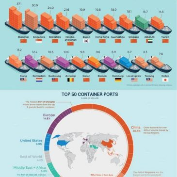 The World's Busiest Ports
